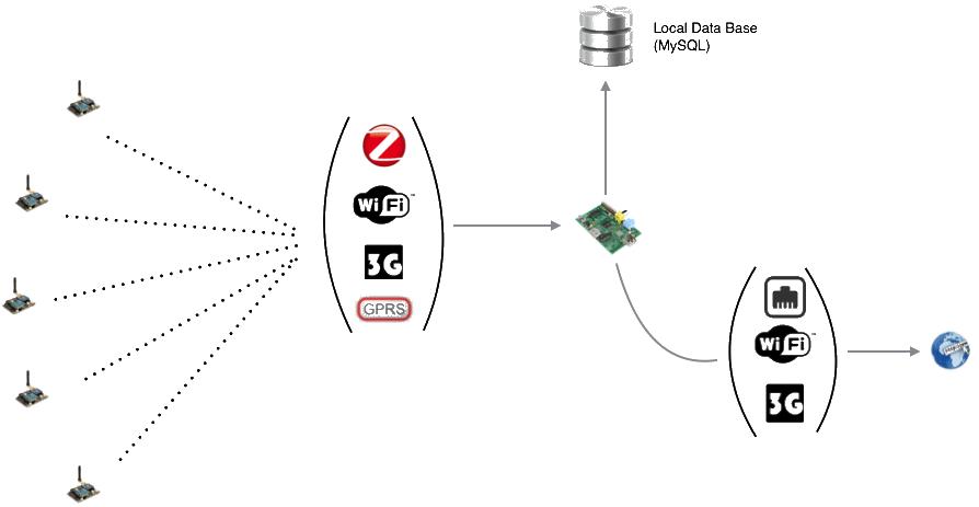 NooxsWSN Comunicaciones